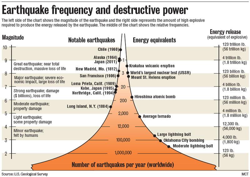 earthquake energy and magnitude relationship