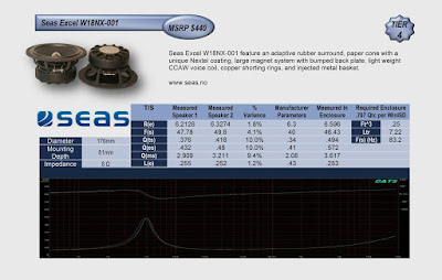 Image of performance Chart of SEAS EXCEL W18NX-001 speakers