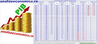 Ce PIB-ul pe locuitor au găsit și cât au lăsat șefii de stat ai României de la Cuza încoace