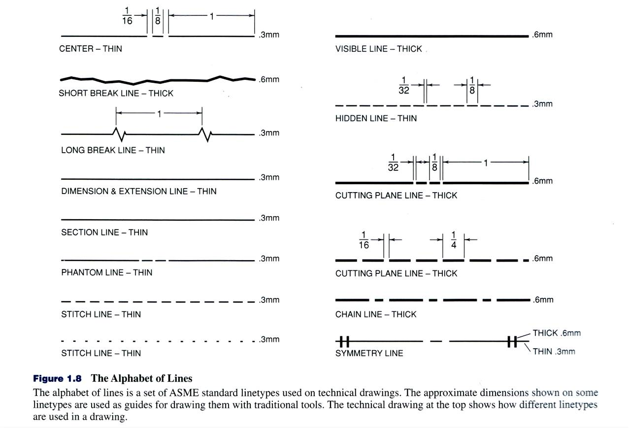 Technical Design Notes Archetecture