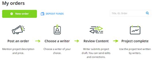 contentmart, myorder, review content