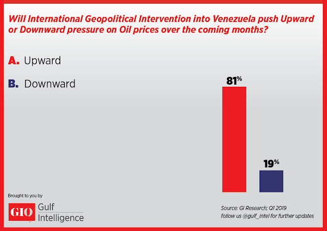 Will International Geopolitical Intervention into Venezuela push Upward or Download pressure on Oil prices over the coming months?