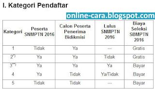 kategori pendaftaran sbmptn