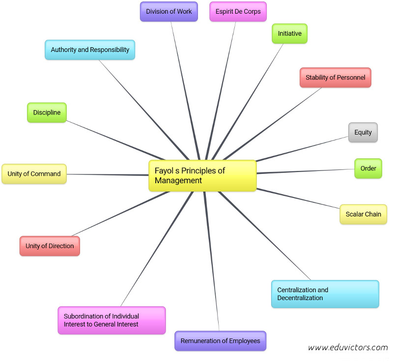 principles of management mcq Marketing principles quiz questions and answers, mcqs on advertising, promotion mix, marketing mix, integrated marketing communication, marketing strategy, business.