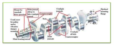 वाहनों में इंजिन कैसे काम करता है  - How does the engine work in vehicles