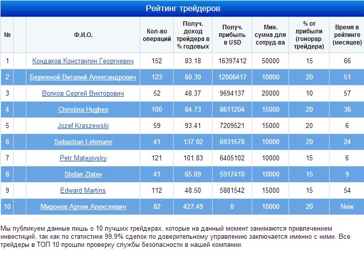 рейтинг трейдеров компании MMCIS