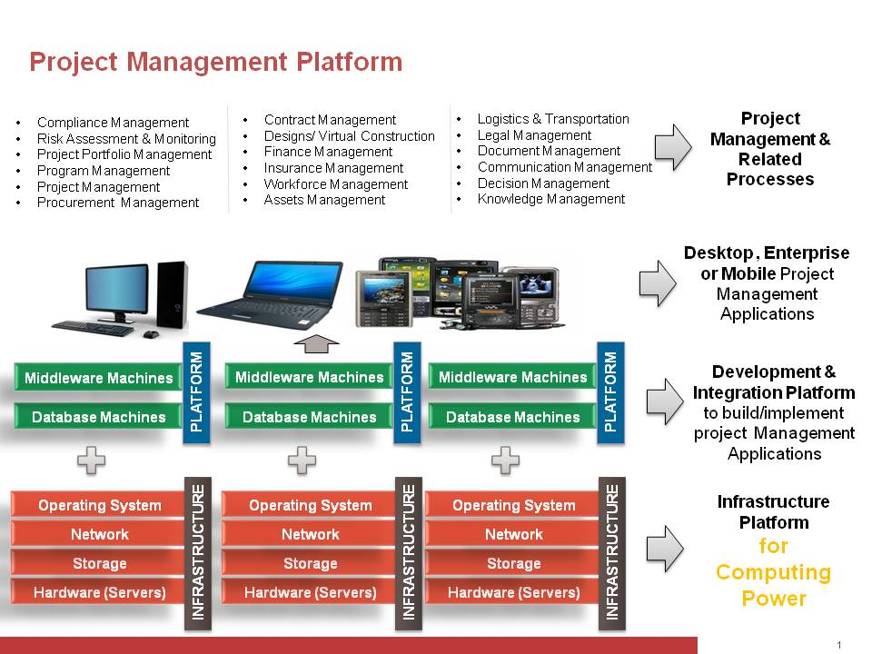 Technology Management Image: Cloud Computing And Its Impact On Infrastructure Project