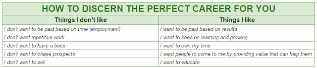 Table: How to discern the perfect career - don't likes versus likes