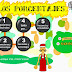 PORCENTAJES:Fracciones, decimales y los porcentajes