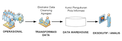 Proses Umum Data Warehouse