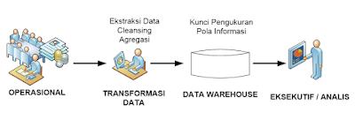 Proses Umum Data Warehouse