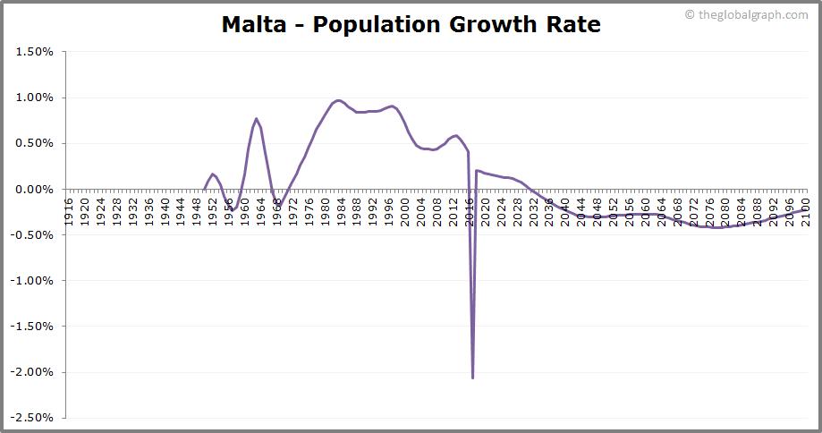 Malta  Population Growth Rate