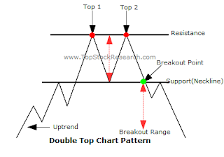 Pattern double top IHSG