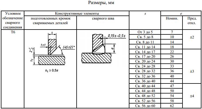 ГОСТ 5264-80-Т6