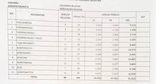 Ini Rincian Hasil Penetapan DPT, Perbaikan Kedua Untuk Pemilu 2019 Di Kab. Kep. Selayar