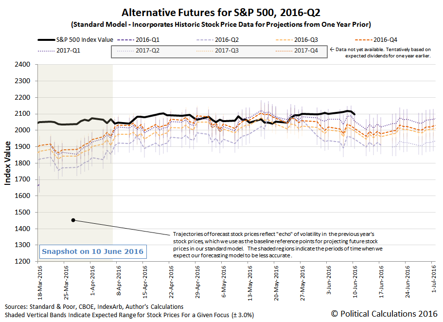 Alternative Futures - S&P 500 - 2016Q2 - Standard Model - Snapshot 2016-06-03