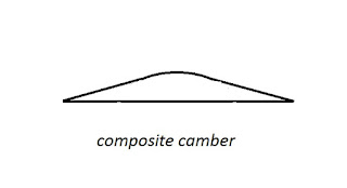 Types of camber-Composite camber