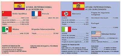 Resultado de imagen de apoyos internacionales en la guerra civil española