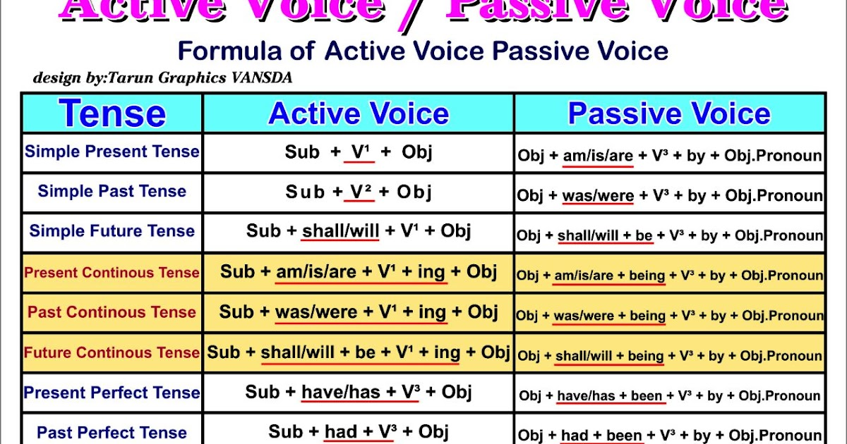 Active and passive voice: overview chart - English Grammar A