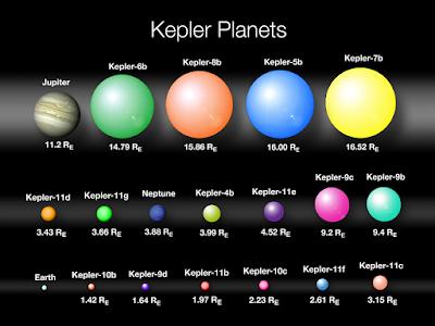 Exoplanetas Kepler