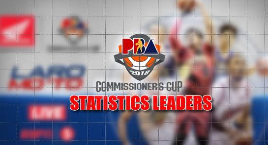 List of Statistics Leaders 2018 PBA Commissioner's Cup ELIMINATION ROUND