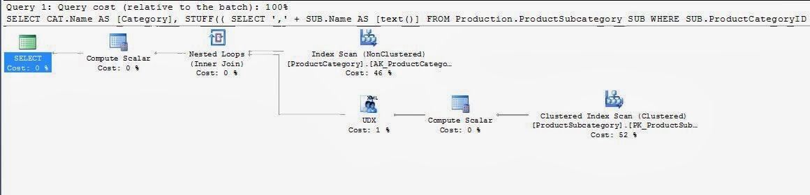 Group_Concat functionality for SQL Server | Anexinet %