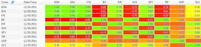 2011 250 day correlation between ETFs: EEM, EFA, FXI, IEF, IYR, SHY, SPY, TIP, UUP, and XLV