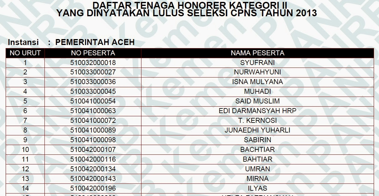 Daftar Cpns Aceh 20132014 Google Daftar Nama Peserta Yang Lulus Cpns Honorer K2 Kabupaten Dan Kota Di