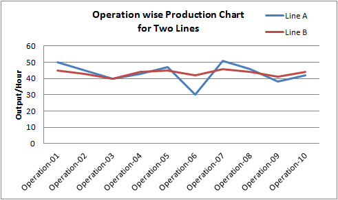 Line Balancing chart