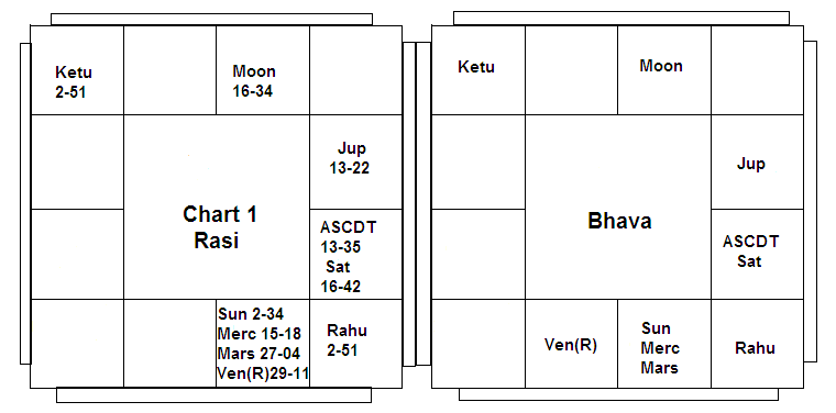 Importance Of Bhava Vedic Astrology Blog Indian Astrology Blog