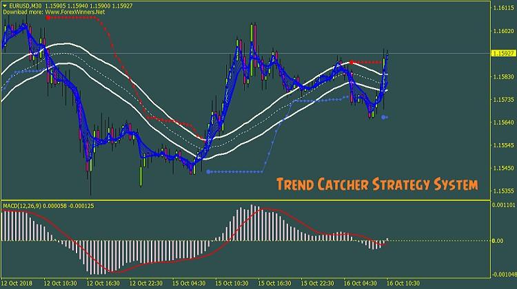 Forex trend catcher