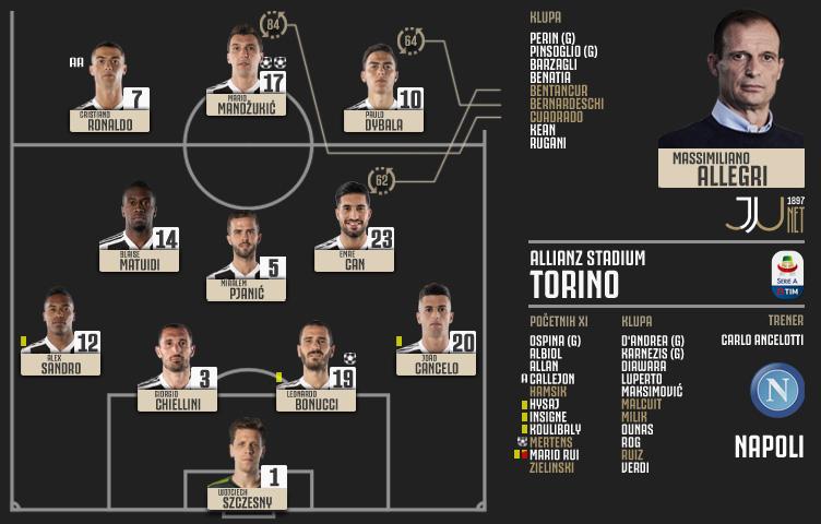 Serie A 2018/19 / 7. kolo / Juventus - Napoli 3:1 (1:1)