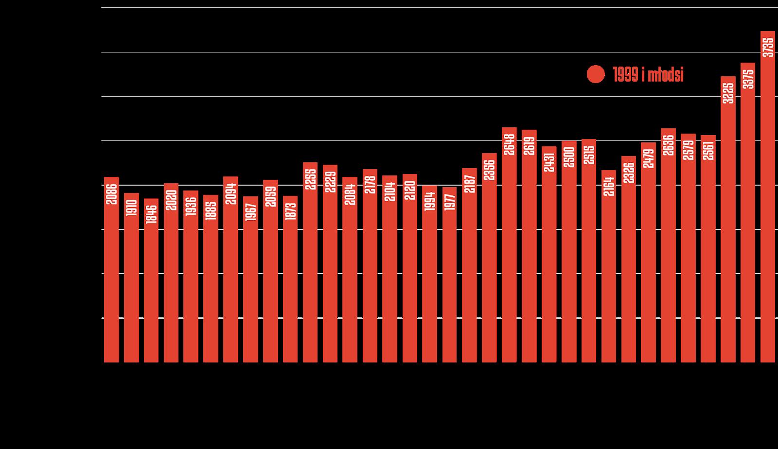 Rozegrany czas przez młodzieżowców w poszczególnych kolejkach Fortuna 1 Ligi 2019/20<br><br>Źródło: Opracowanie własne na podstawie 90minut.pl<br><br>graf. Bartosz Urban