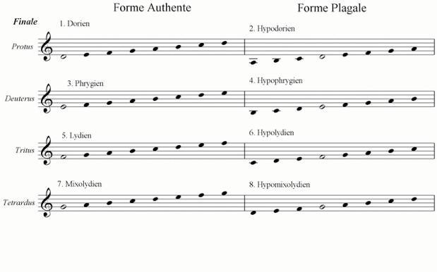 L'évolution du langage musical Modal-tonal_1