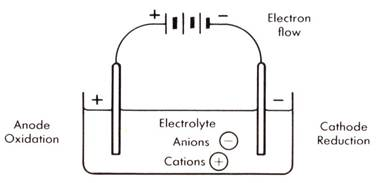 Suka Chemistry: SPM Form 4: Electrochemistry (Checklist)