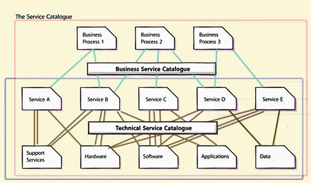 https://www.hci-itil.com/ITIL_v3/books/2_service_design/service_design_ch4_1.html