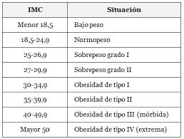 Tabla para calcular tu IMC