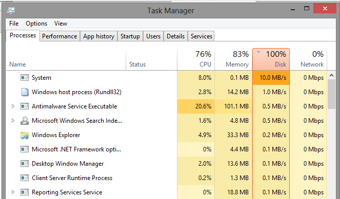100% Disk Usage Windows 8/8 1/10 ~ Everything you need to know