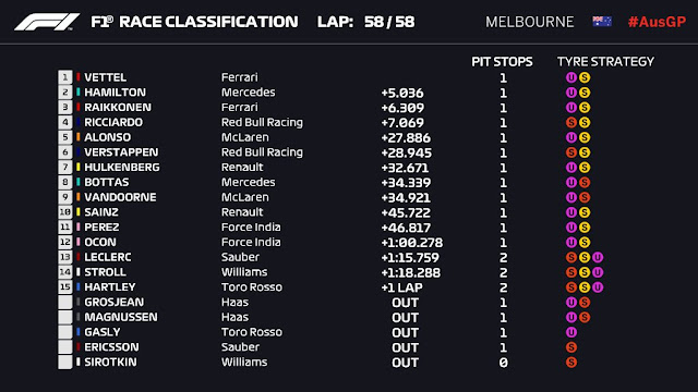 2018 Australian F1 GP results