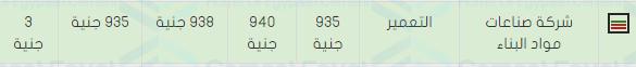 اسعار الحديد والاسمنت فى مصر اليوم 22/4/2018 سعر مواد البناء الاحد 22 ابريل