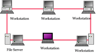 topologi ring topologi jaringan lan