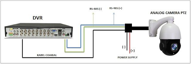 Cara pasang camera PTZ Speedoom dengan benar