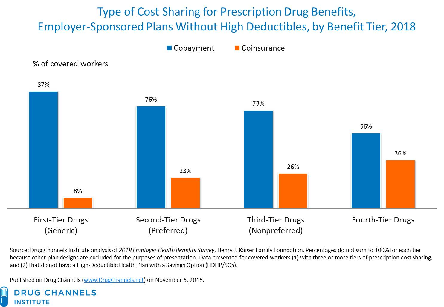 Drug Channels: Employer Pharmacy Benefits in 2018: More