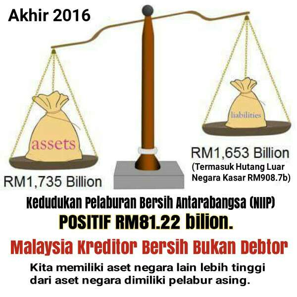 Malaysia adalah sebuah negara Pemiutang (Kreditor) Bukan Penghutang (Debtor)