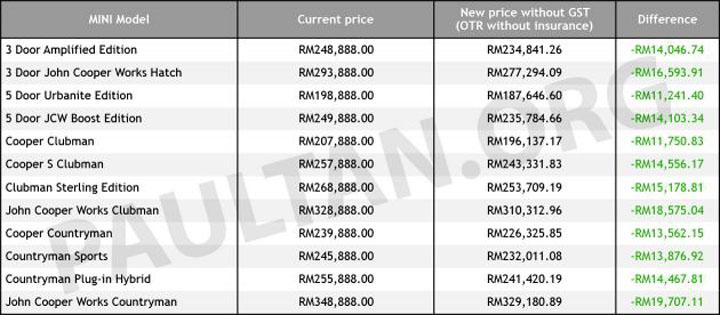 Senarai harga Mini Cooper dengan GSt Sifar