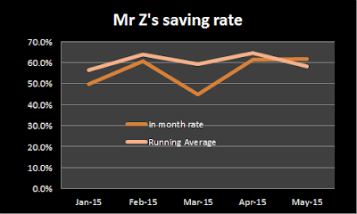 An exciting savings rate graph