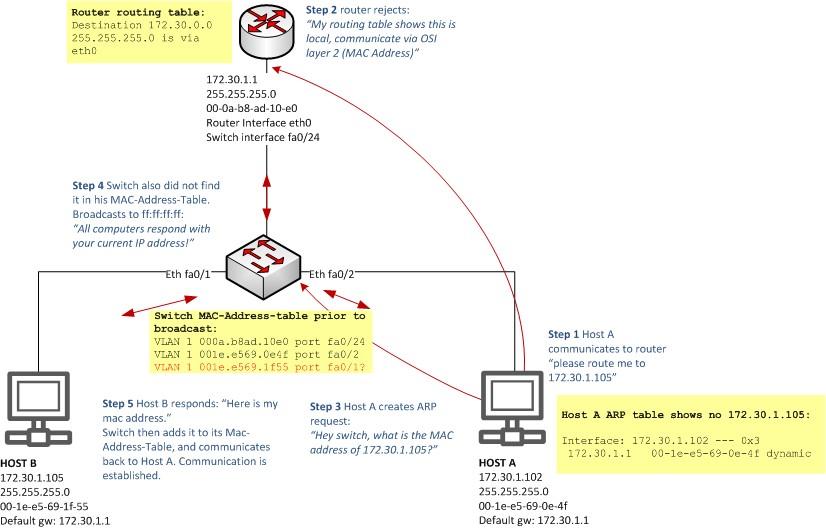 Techienoobie: Do VLANs Unduly Complicate the Network?
