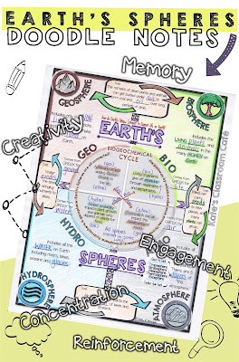 Kates science classroom cafe visual learning doodle notes and memory example this earths spheres doodle has a ton of information but it is concisely organized to articulate the main ideas and details about how each sphere ibookread Download