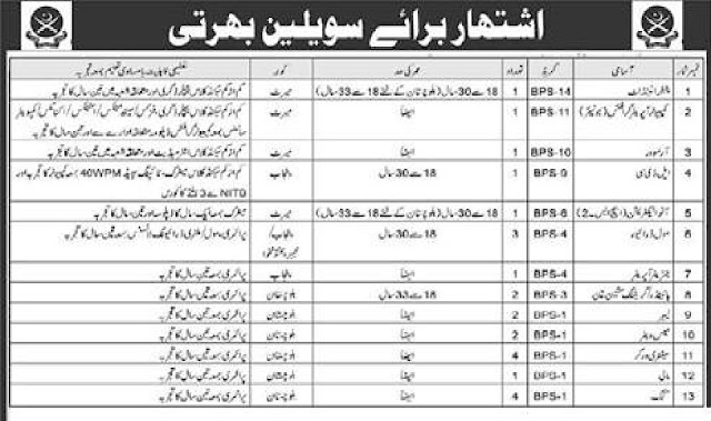Pak Army Civilian Jobs 2020 Apply Now