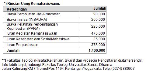 Info Pendaftaran Mahasiswa Baru Universitas Sanata Dharma